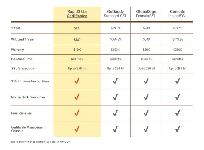 Compare-RapidSSL-Certificates