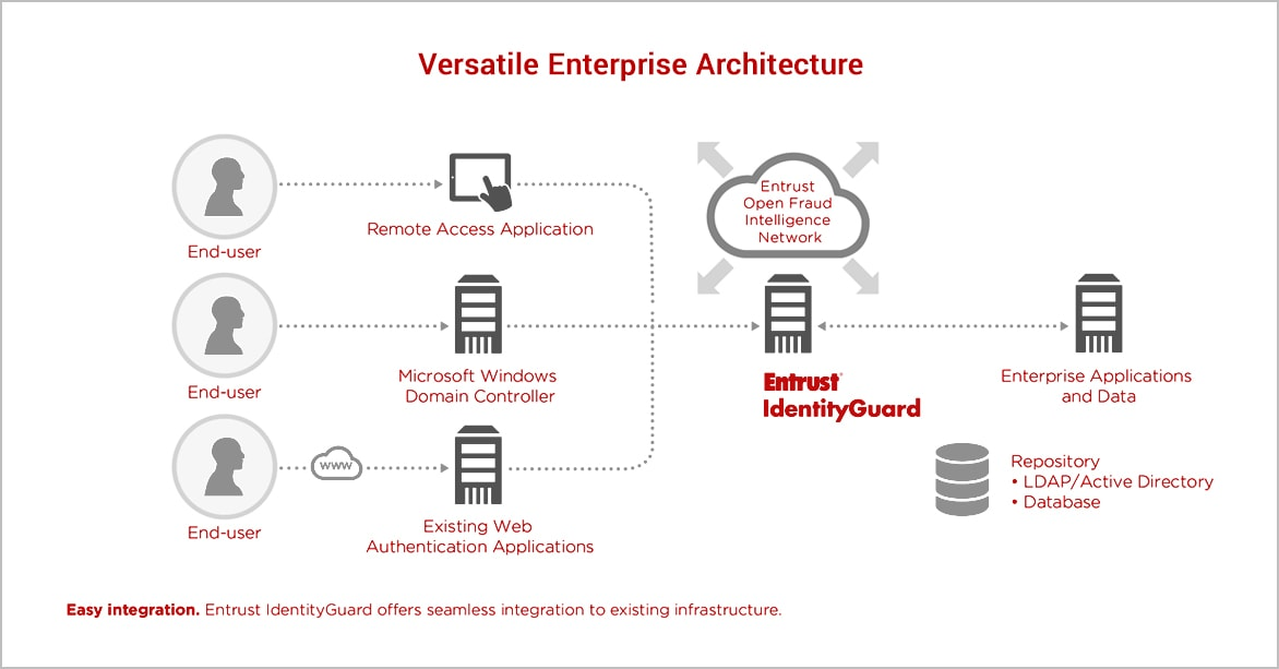 Versatile Enterprise Architecture