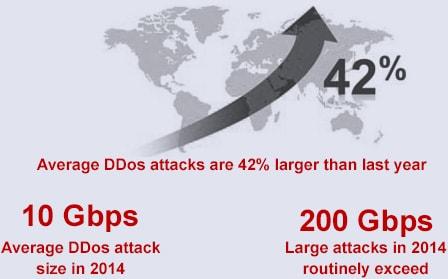 DDOS-Attack-Landscape-Trends