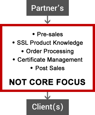 No Core Focus