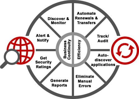 SSL Certificate Lifecycle Management
