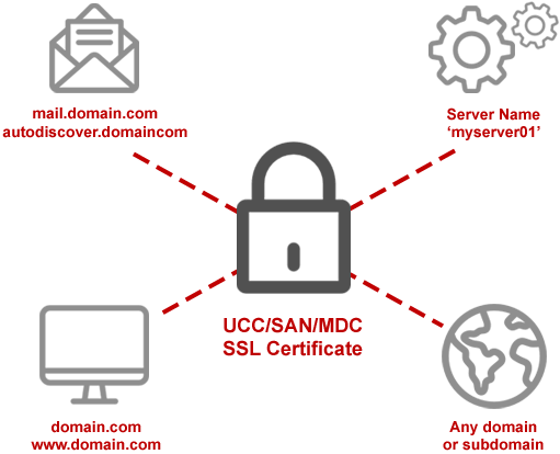 UCC-SAN-SSL-TLS-certificates