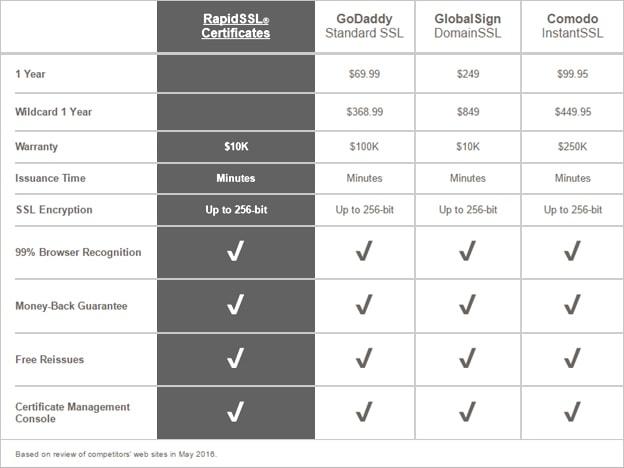 Compare SSL Certificates