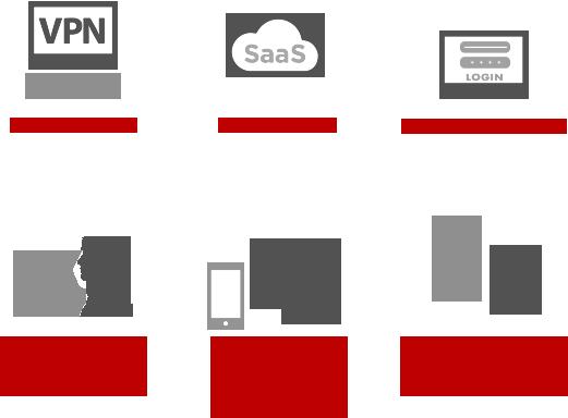 Entrust Authentication Platform