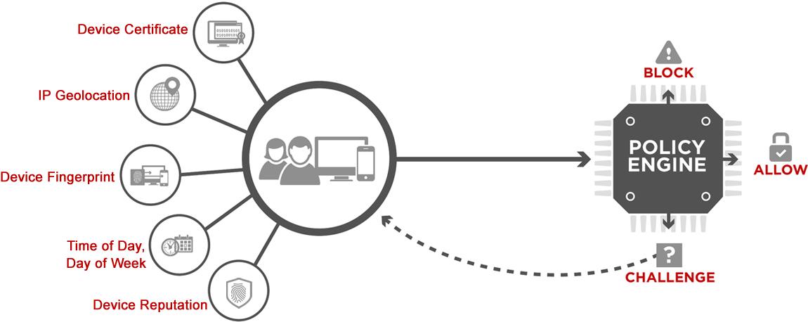 Entrust IntelliTrust Adaptive Authentication