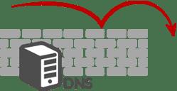 hardened-dns-servers