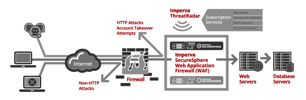 SecureSphere Web Application Firewall