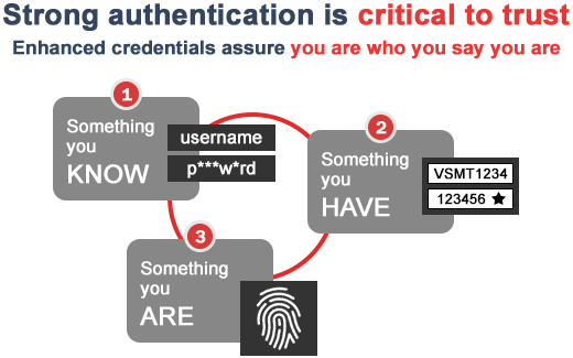 How Multi Factor Authentication Works