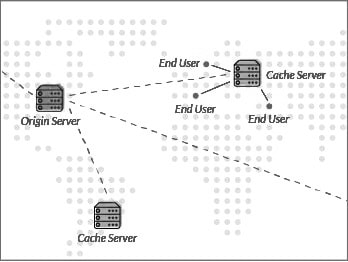 Incapsula CDN Caching