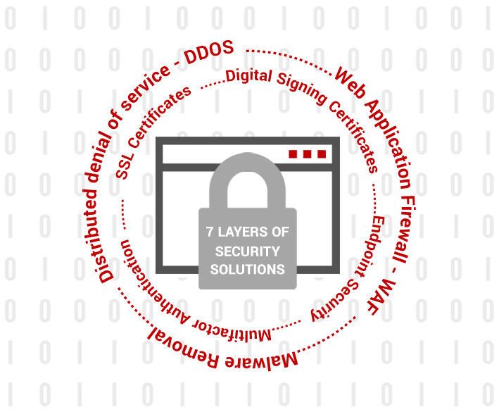 7 Layers of Security Solutions