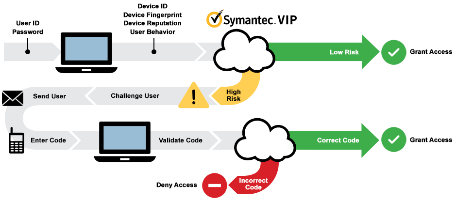 Symantec Authentication Process